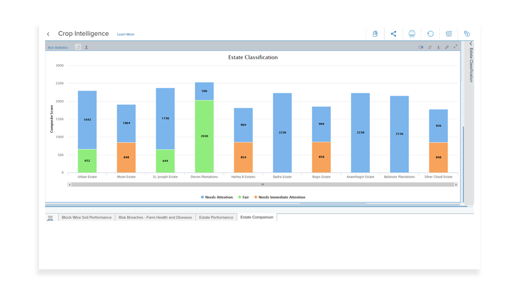 Manage multiple farms by the Crop Input Optimization App of the Eka Source product