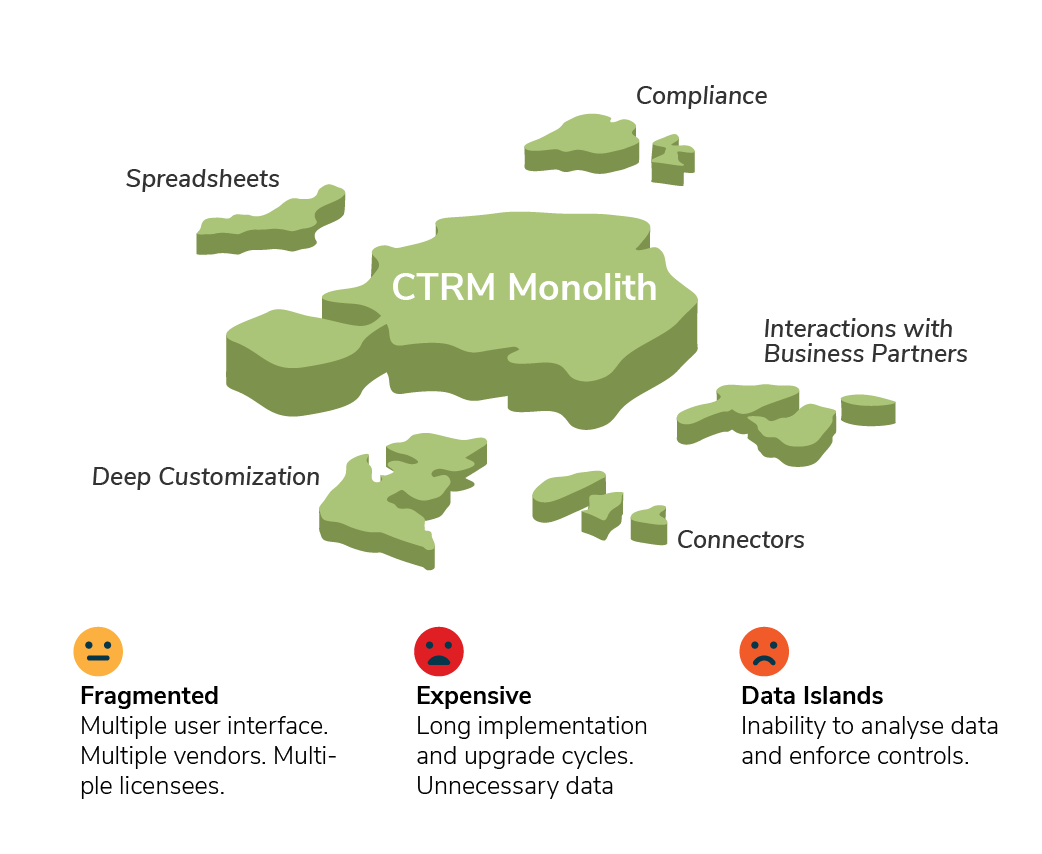 Monolithic CTRM is outdated.